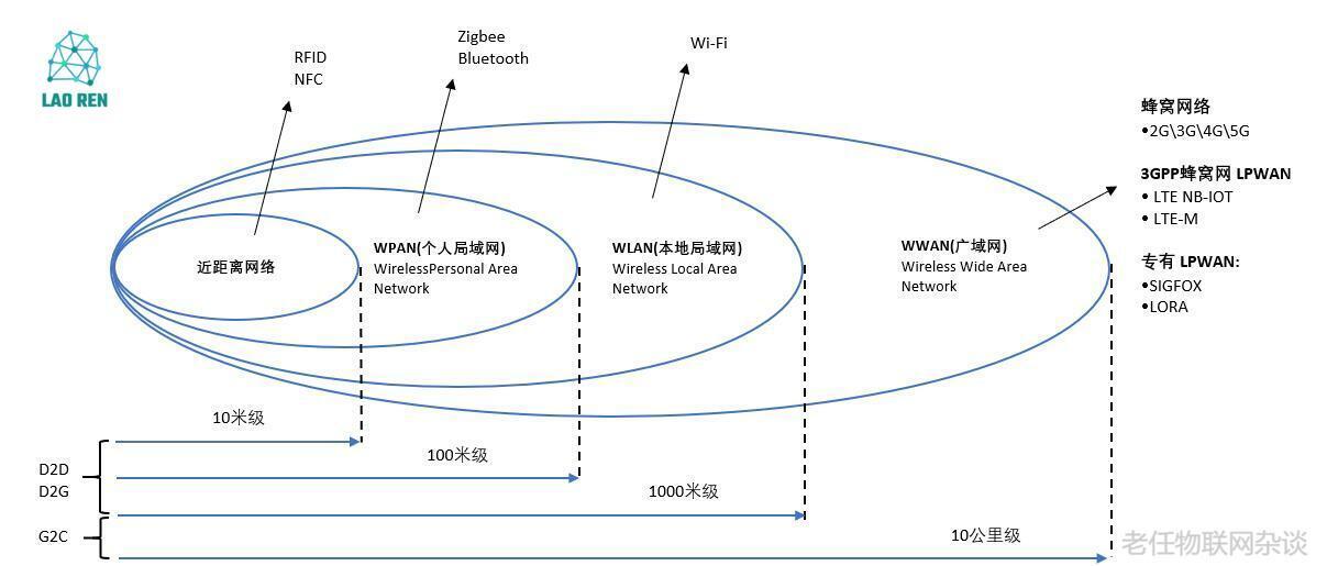 物联网技术栈之通信技术
