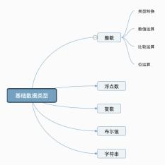 Go 专栏 基础数据类型:整数、浮点数、复数、布尔值和字符串