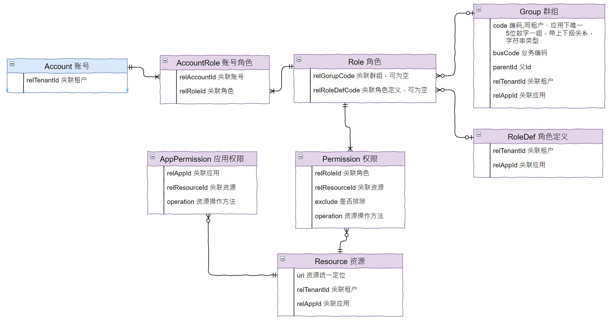 平台化服务的基石:权限模型设计
