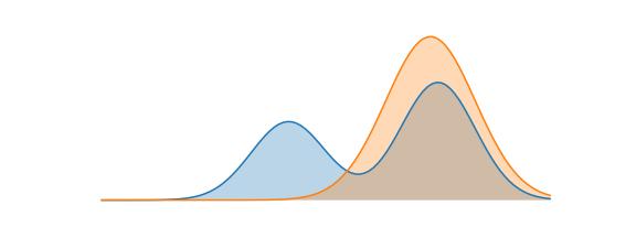 理解 KL 散度的近似