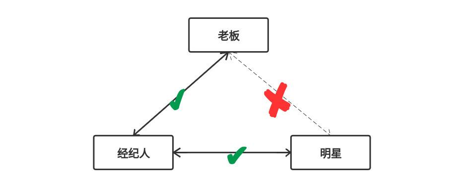 接住喽,送你个装逼技能:JDK动态代理