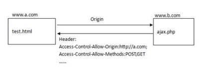 跨域问题(CORS / Access-Control-Allow-Origin)