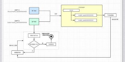https://static001.geekbang.org/infoq/73/733e77b63ac94e7fdebe8ef29a1546cf.jpeg?x-oss-process=image/resize,w_416,h_234