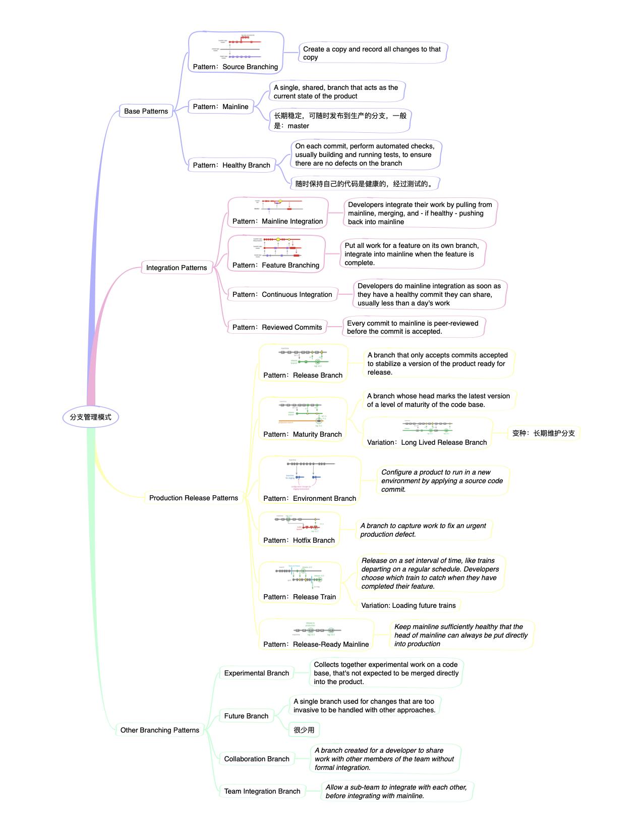 分支管理模式
