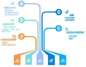 Apache DolphinScheduler新特性与Roadmap路线
