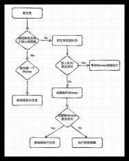 https://static001.geekbang.org/infoq/7a/7a6731d28cdffb9522879000e1d18f57.png?x-oss-process=image/resize,w_416,h_234