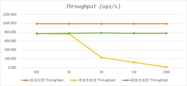 SpringCloud Gateway 路由转发性能优化