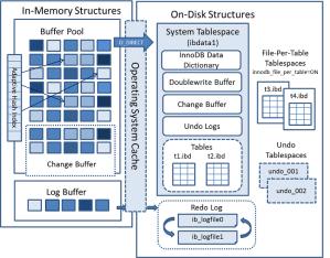 Mysql学习笔记:InnoDB事务和ACID模型