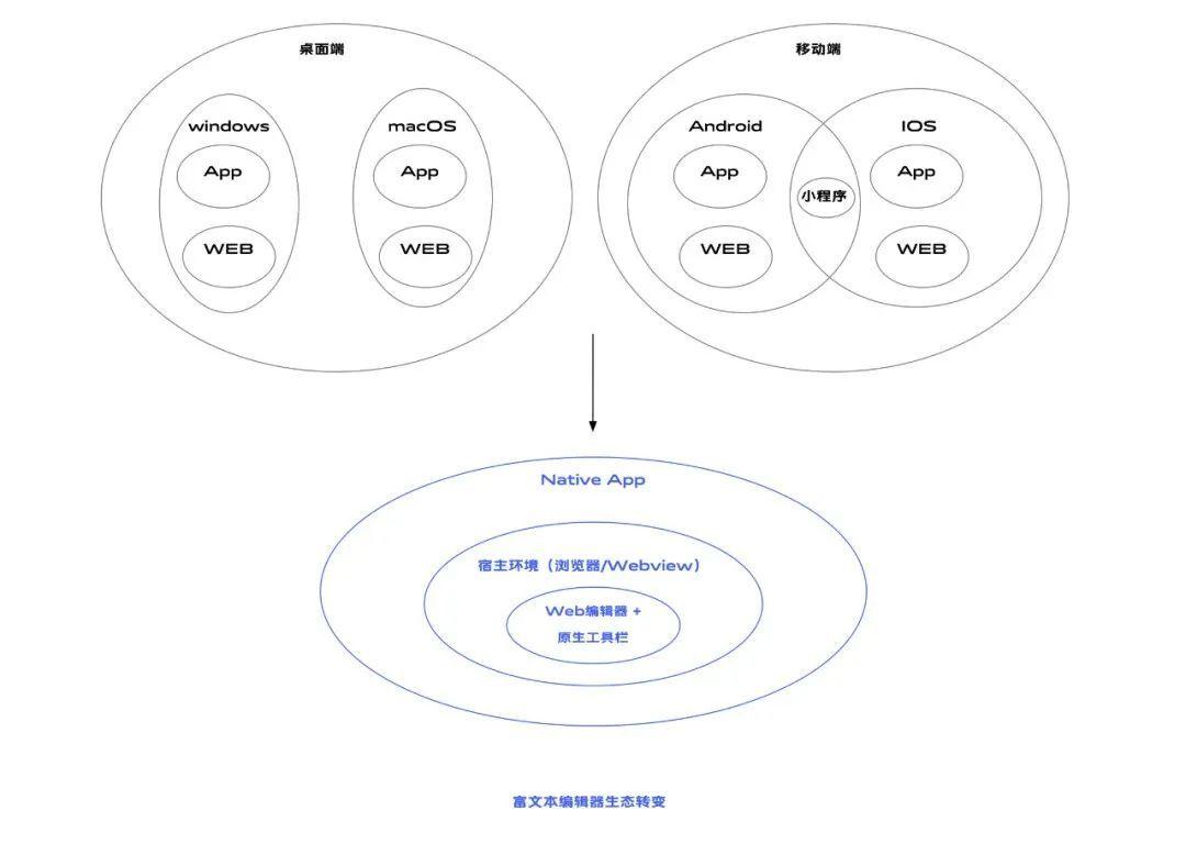 富文本及编辑器的跨平台方案