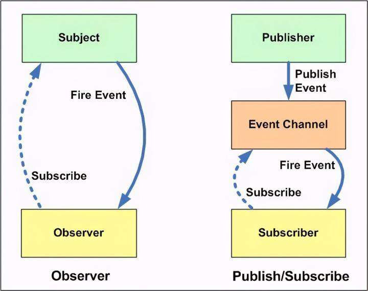SpringBoot事件监听机制及观察者/发布订阅模式详解