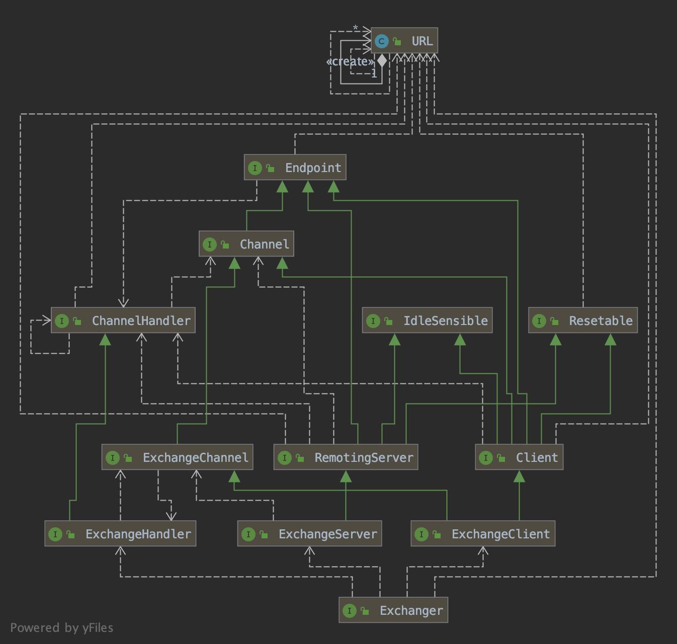 源码解读Dubbo分层设计思想(图6)