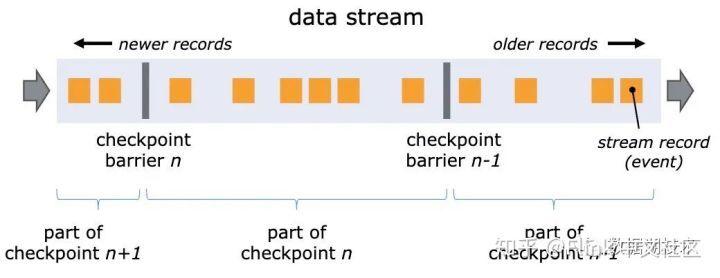 Iceberg 在基于 Flink 的流式数据入库场景中的应用