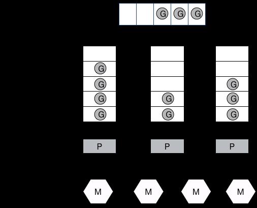 G-P-M 调度模型深度解析之手撸一个高性能 goroutine 池