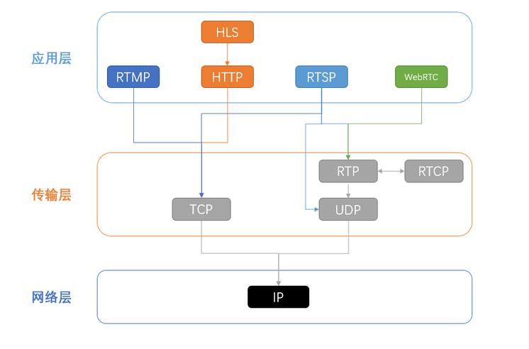 为什么直播系统不用RTP协议