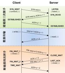 《转》HttpURLConnection自动重试机制