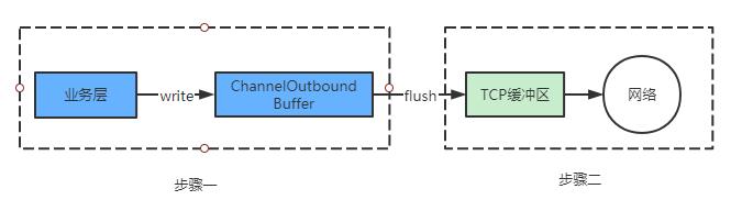 深入理解netty---从偶现宕机看netty流量控制(图7)
