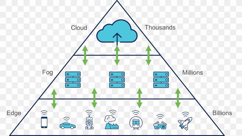 理解雾计算(Fog Computing)与边缘计算(Edge Computing)