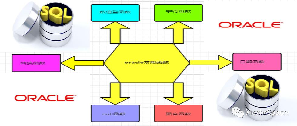工作中,我们常用的Oracle内置函数有哪些?