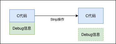 Android NativeCrash 捕获与解析