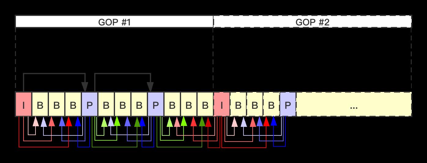 最通俗易懂的H264基本原理