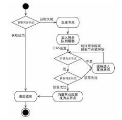 https://static001.geekbang.org/infoq/8b/8bc2fada2896f71e8976609783a6b865.png?x-oss-process=image/resize,w_416,h_234