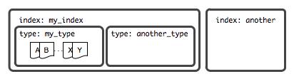 初步解析 Elasticsearch Document 核心元数据