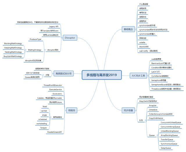 清华百万年薪架构师,精心编写多线程与高并发实战PDF