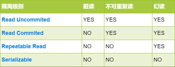 原创 面试官:你说对MySQL事务很熟?那我问你10个问题