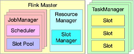 数仓系列 | 深入解读 Flink 资源管理机制