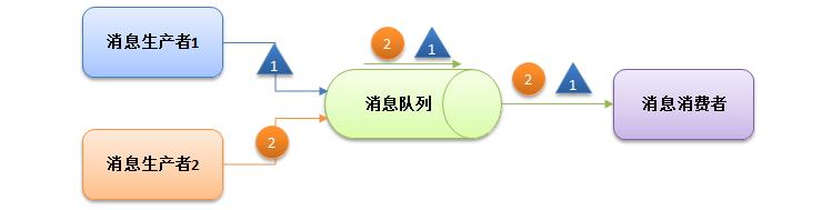分布式缓存架构与负载均衡架构