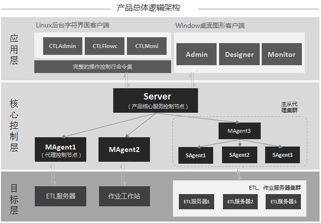 ETL工具—Taskctl 如何搭建配置作业类型的管理