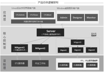 https://static001.geekbang.org/infoq/98/98baadab285da83888173758f3d09989.png?x-oss-process=image/resize,w_416,h_234
