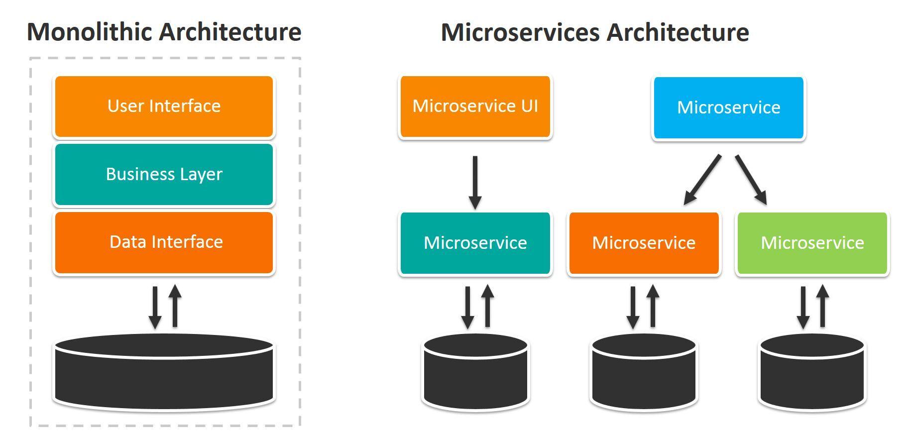 从单体系统到微服务
