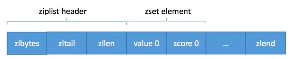 Redis数据结构zset详解:范围查找