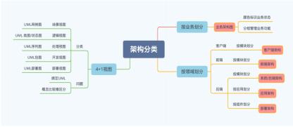 1.2如何画出优秀的系统架构图