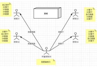 共识算法的简单理解(二)