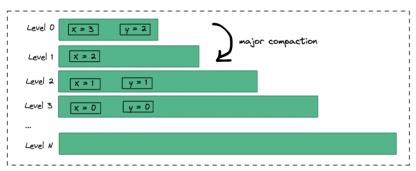 如何基于磁盘 KV 实现 Bitmap