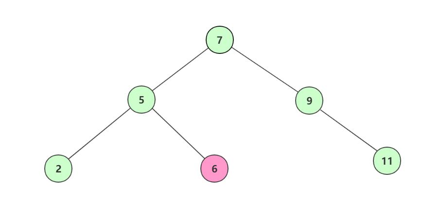 二叉查找树的解读和实现
