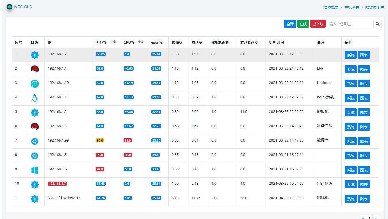 国人开源的运维监控系统——WGCLOUD