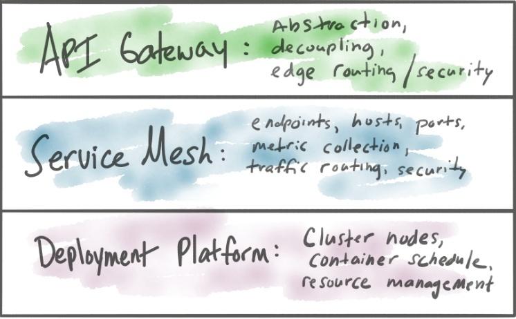 中小型城市商业银行数字化转型实践(二)集成关系ESB APIGateway ServiceMesh