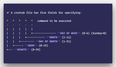 Linux之crontab命令