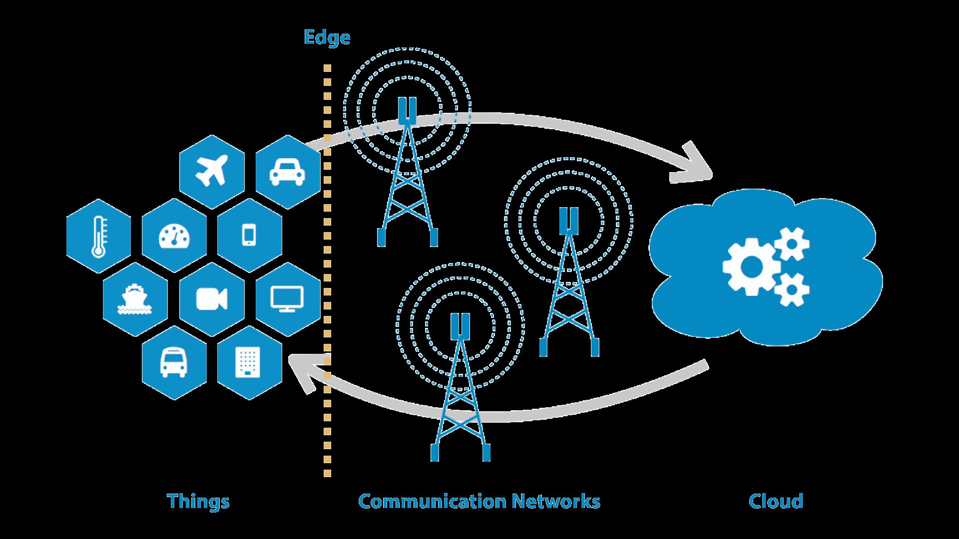 物联网资产整合架构