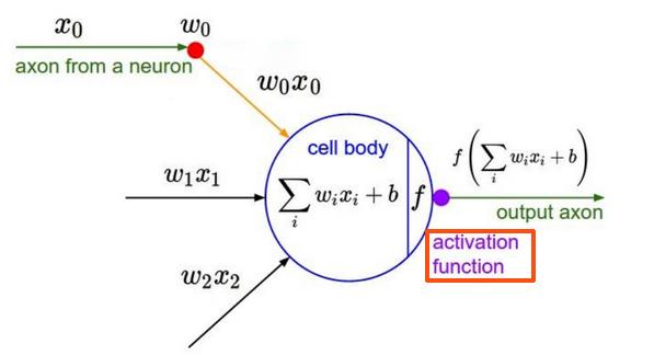 神经网络激活函数为什么要使用非线性函数?