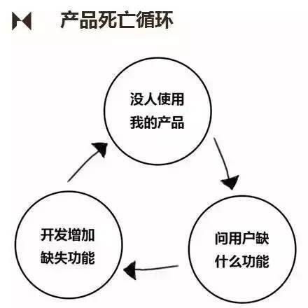 老板不断加需求、改需求的四种应对方法