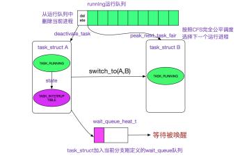 从linux源码看socket的阻塞和非阻塞
