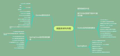 一网打尽微服务!阿里全套微服务进阶宝典太全了!(SpringBoot/Cloud/K8s/Docker全都有)