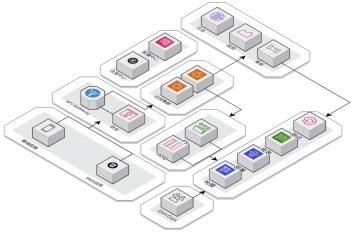 INFRA-JOY微服务治理验证工程实践分享