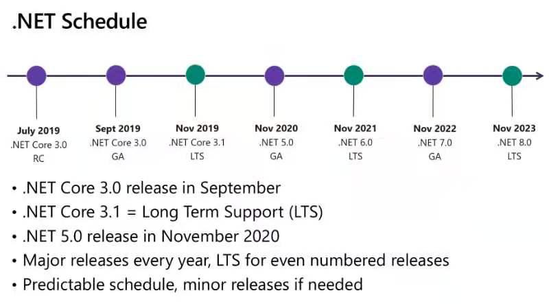 ".net5发布,.NET会就此""支棱起来""吗?"