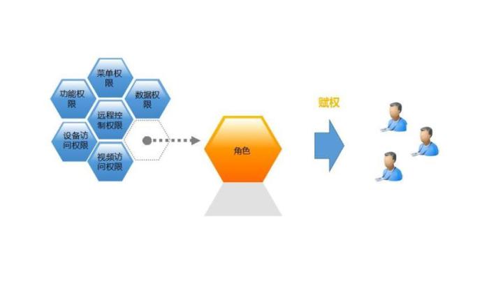 .NET可视化权限功能界面设计
