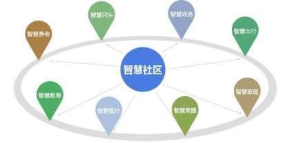 智慧安防社区平台搭建智慧社区系统功能介绍